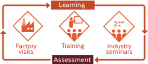 The image shows the learning process as a continuous one with assessments along the way
